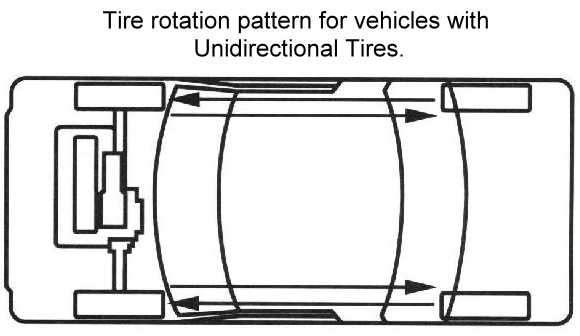 Unidirectional Tire Rotation