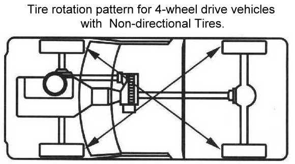4 Wheel Drive Nondirectional Tire Rotation