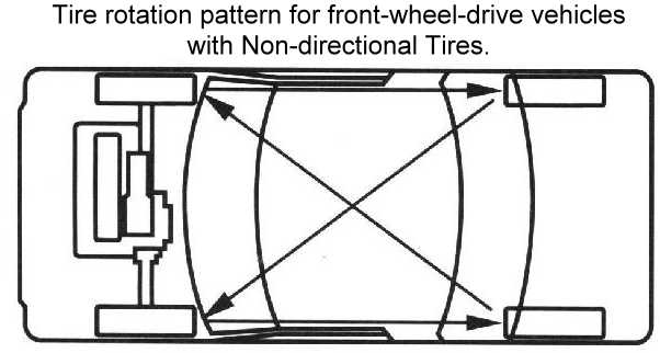 Front Wheel Drive Vehicles with Nondirectional Tires